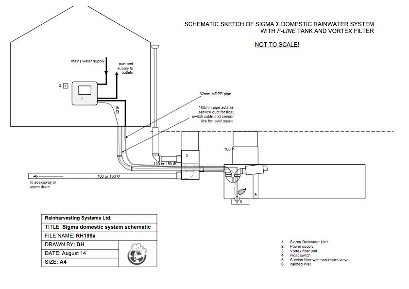Retro fit rainwater harvesting for Explanation of rainwater harvesting