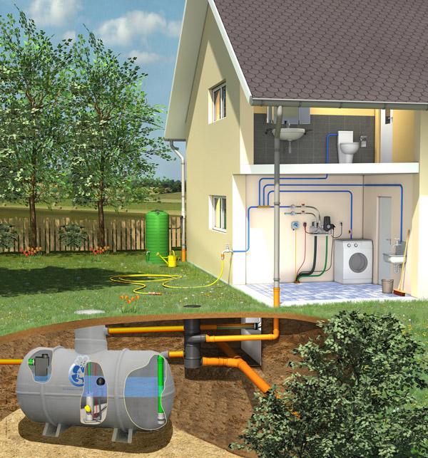 RainSava Eco-Pro system