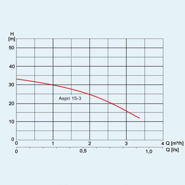 Performance curve for Aspri 15/3 pump