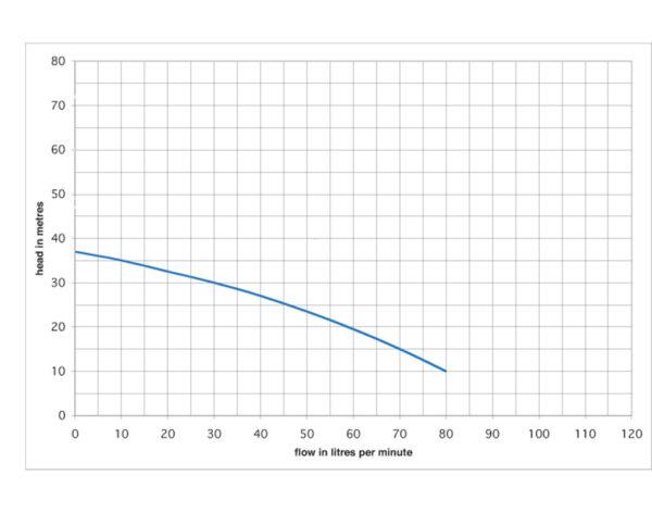 Performance curve for Multigo 40/06 pump
